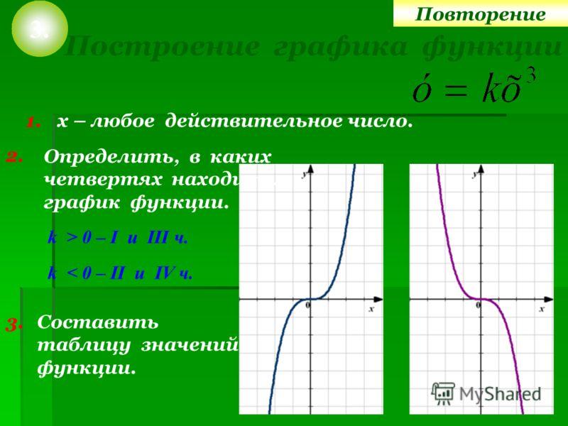 Построение графика функции 3. 1. х – любое действительное число. 2. k > 0 – I u III ч. k < 0 – II u IV ч. Определить, в каких четвертях находится график функции. Составить таблицу значений функции. 3. Повторение
