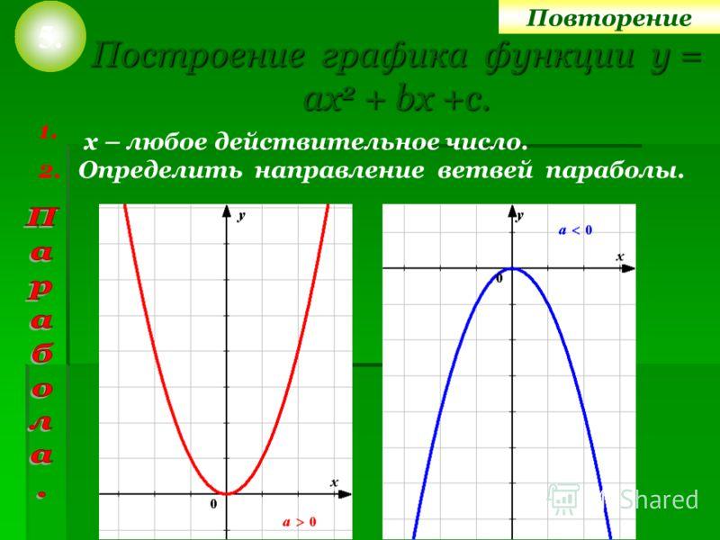 Построение графика функции у = ах2 + bх +с. 1. Определить направление ветвей параболы. 5. 2. х – любое действительное число. Повторение