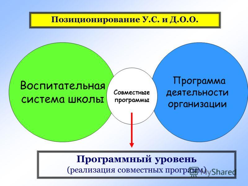 Воспитательная система школы Программа деятельности организации Программный уровень (реализация совместных программ) Совместные программы Позиционирование У.С. и Д.О.О.