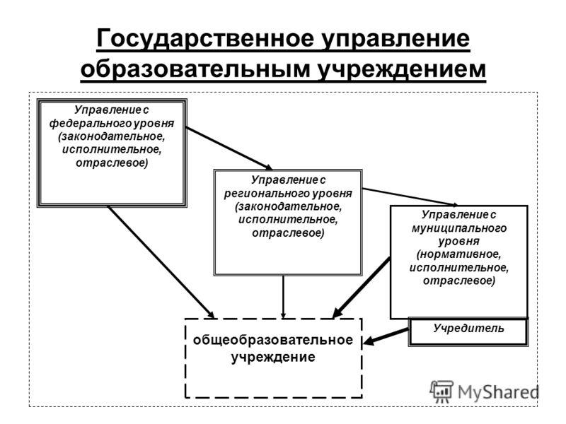 Государственное управление образовательным учреждением Управление с федерального уровня (законодательное, исполнительное, отраслевое) Управление с регионального уровня (законодательное, исполнительное, отраслевое) Управление с муниципального уровня (
