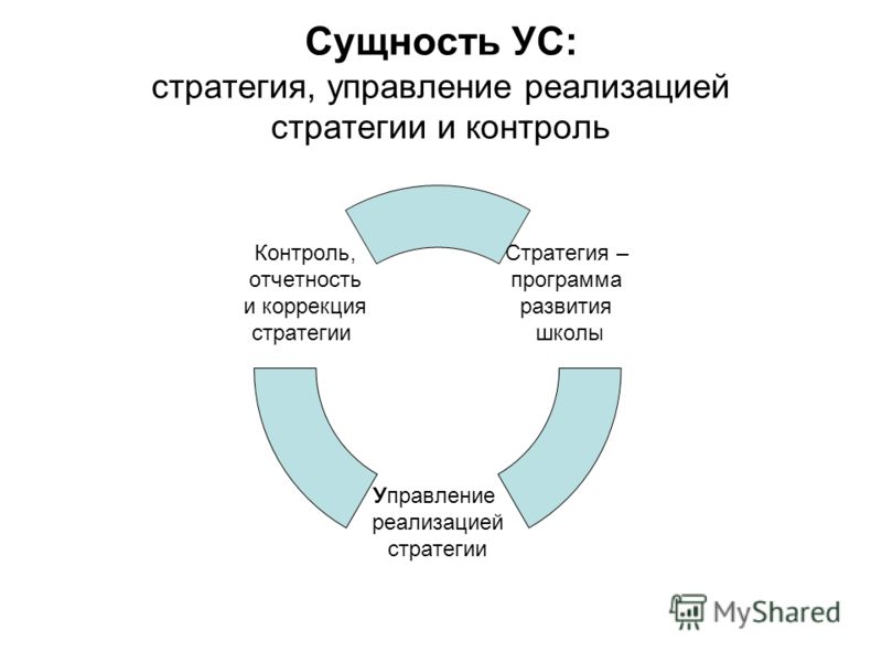 Сущность УС: стратегия, управление реализацией стратегии и контроль Стратегия – программа развития школы Управление реализацией стратегии Контроль, отчетность и коррекция стратегии