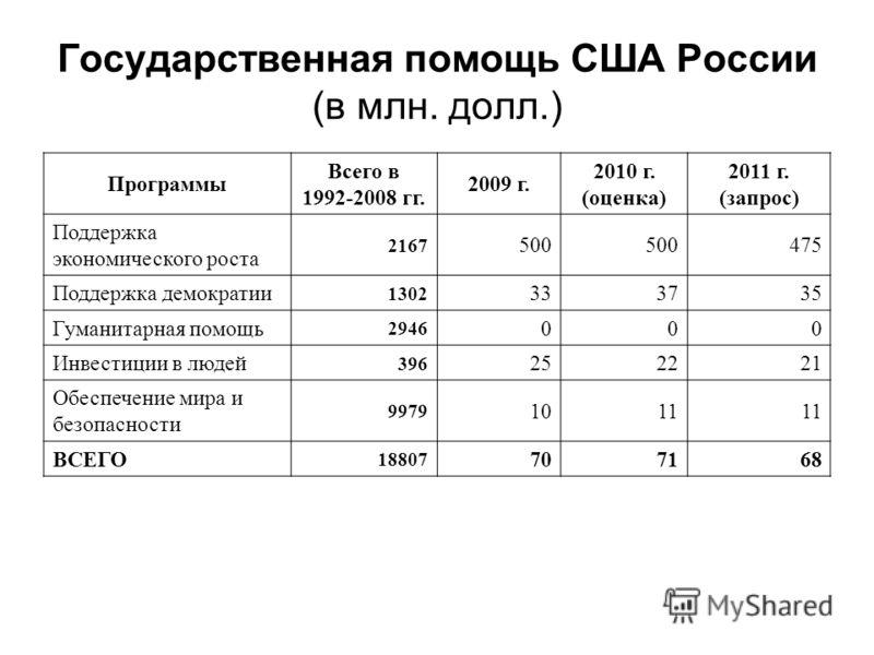 Государственная помощь США России (в млн. долл.) Программы Всего в 1992-2008 гг. 2009 г. 2010 г. (оценка) 2011 г. (запрос) Поддержка экономического роста 2167 500 475 Поддержка демократии 1302 333735 Гуманитарная помощь 2946 000 Инвестиции в людей 39