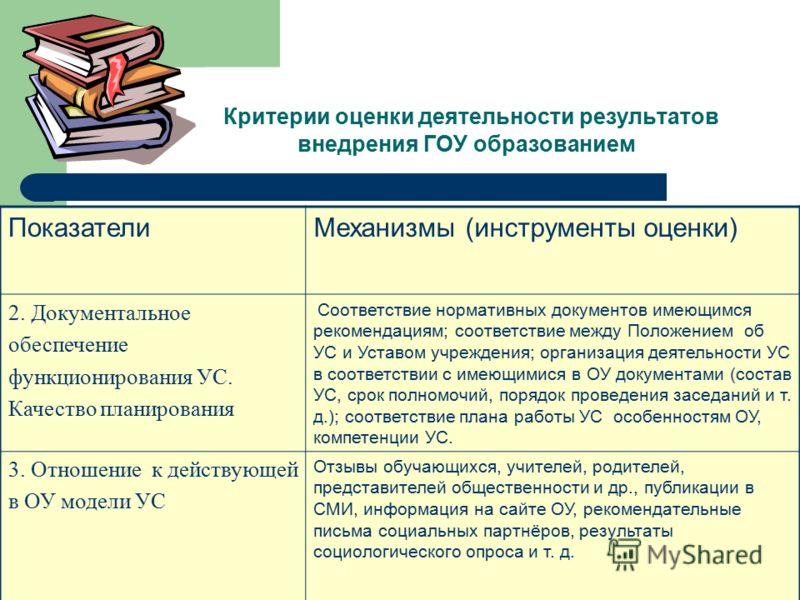 Критерии оценки деятельности результатов внедрения ГОУ образованием ПоказателиМеханизмы (инструменты оценки) 2. Документальное обеспечение функционирования УС. Качество планирования Соответствие нормативных документов имеющимся рекомендациям; соответ