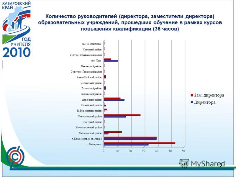 Количество руководителей (директора, заместители директора) образовательных учреждений, прошедших обучение в рамках курсов повышения квалификации (36 часов) 3