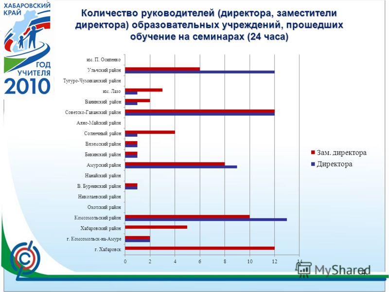 Количество руководителей (директора, заместители директора) образовательных учреждений, прошедших обучение на семинарах (24 часа) 4