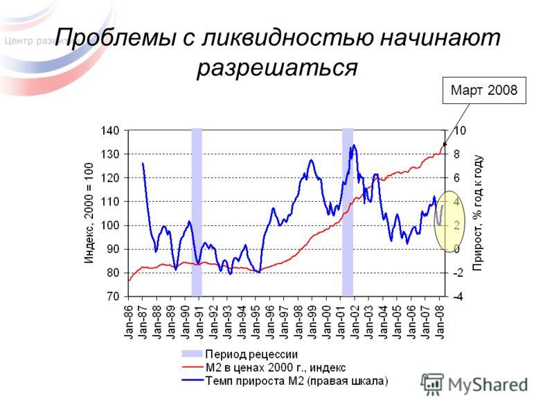 Проблемы с ликвидностью начинают разрешаться Март 2008