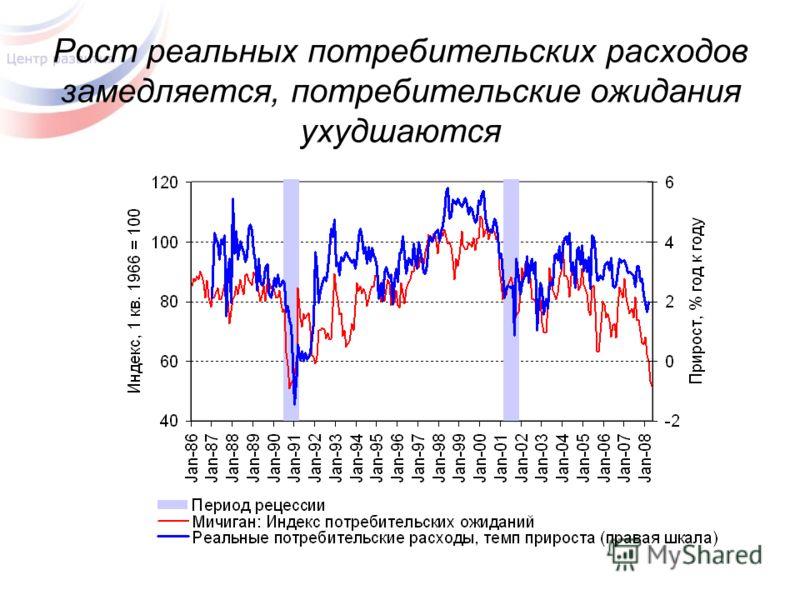 Рост реальных потребительских расходов замедляется, потребительские ожидания ухудшаются