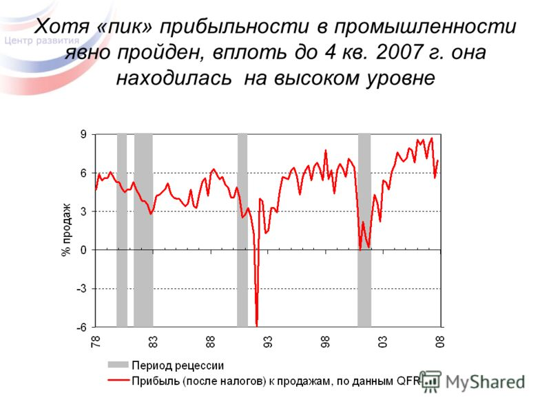Хотя «пик» прибыльности в промышленности явно пройден, вплоть до 4 кв. 2007 г. она находилась на высоком уровне