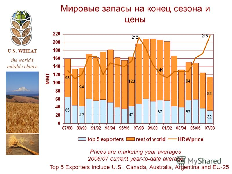 U.S. WHEAT the worlds reliable choice Мировые запасы на конец сезона и цены Top 5 Exporters include U.S., Canada, Australia, Argentina and EU-25 Prices are marketing year averages 2006/07 current year-to-date average