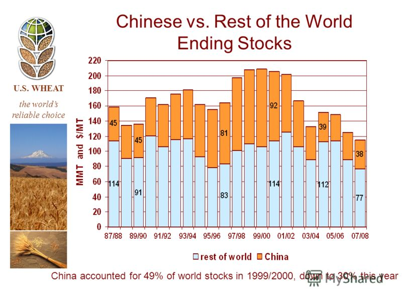 U.S. WHEAT the worlds reliable choice China accounted for 49% of world stocks in 1999/2000, down to 30% this year Chinese vs. Rest of the World Ending Stocks