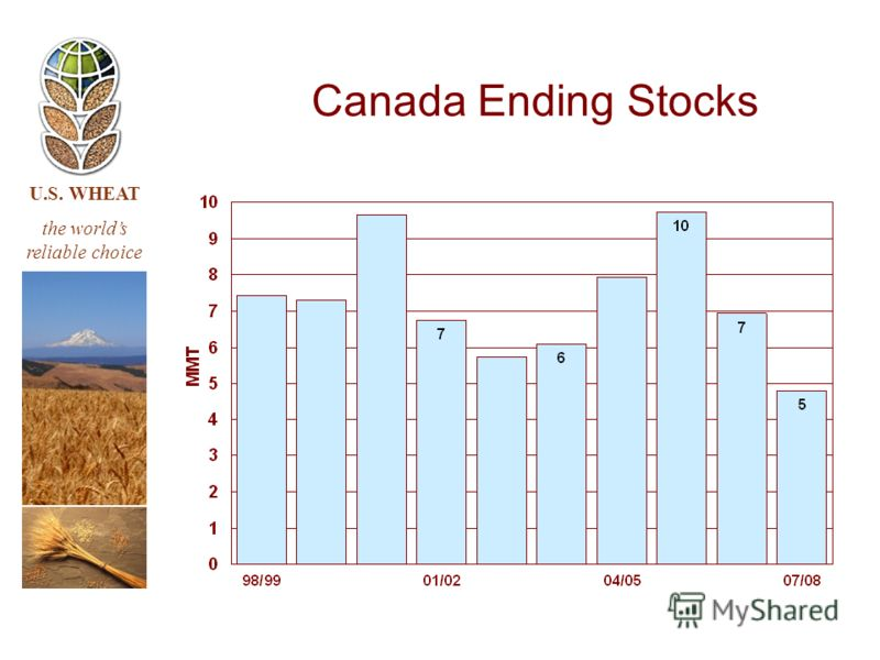 U.S. WHEAT the worlds reliable choice Canada Ending Stocks