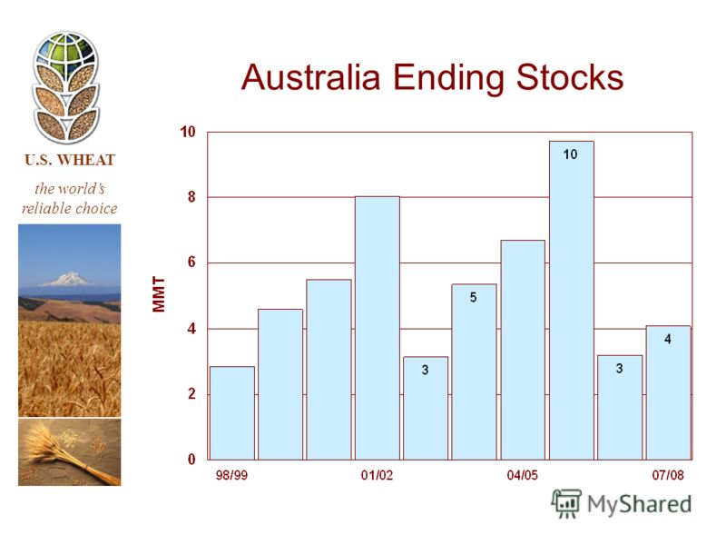 U.S. WHEAT the worlds reliable choice Australia Ending Stocks