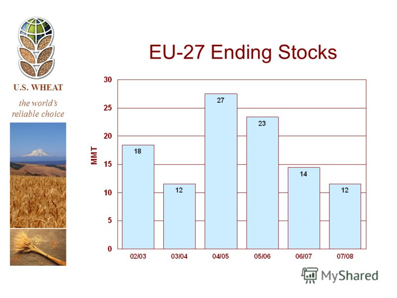 U.S. WHEAT the worlds reliable choice EU-27 Ending Stocks
