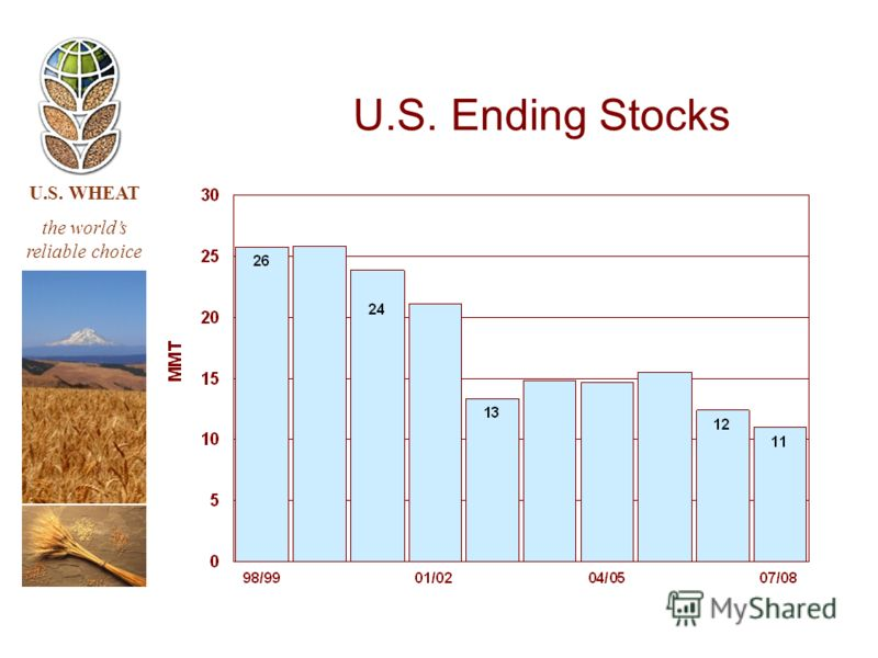 U.S. WHEAT the worlds reliable choice U.S. Ending Stocks