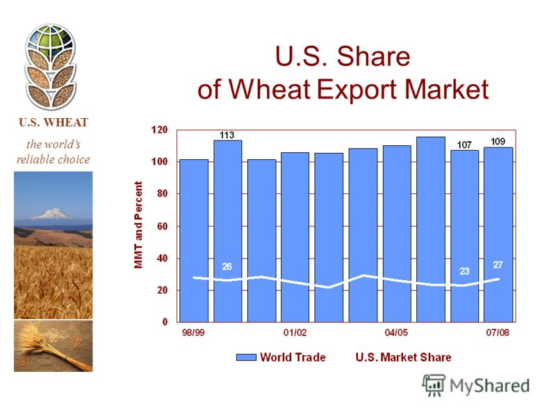 U.S. WHEAT the worlds reliable choice U.S. Share of Wheat Export Market