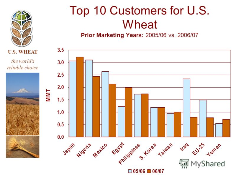 U.S. WHEAT the worlds reliable choice Top 10 Customers for U.S. Wheat Prior Marketing Years: 2005/06 vs. 2006/07