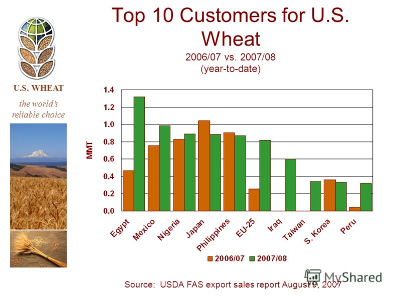 U.S. WHEAT the worlds reliable choice Source: USDA FAS export sales report August 9, 2007 Top 10 Customers for U.S. Wheat 2006/07 vs. 2007/08 (year-to-date)