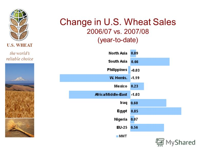 U.S. WHEAT the worlds reliable choice Change in U.S. Wheat Sales 2006/07 vs. 2007/08 (year-to-date)