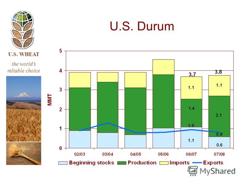 U.S. WHEAT the worlds reliable choice U.S. Durum