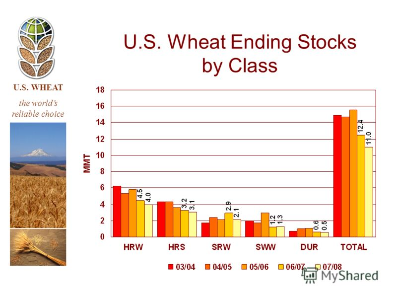 U.S. WHEAT the worlds reliable choice U.S. Wheat Ending Stocks by Class