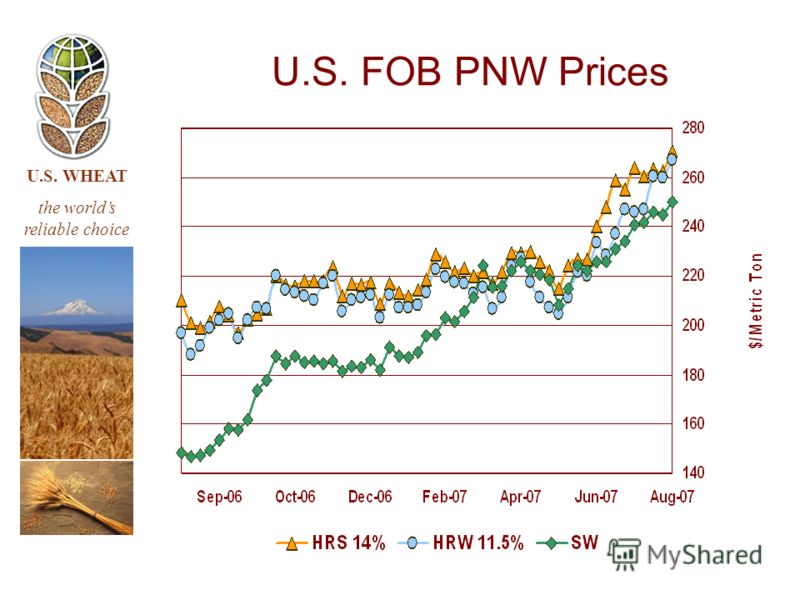 U.S. WHEAT the worlds reliable choice U.S. FOB PNW Prices