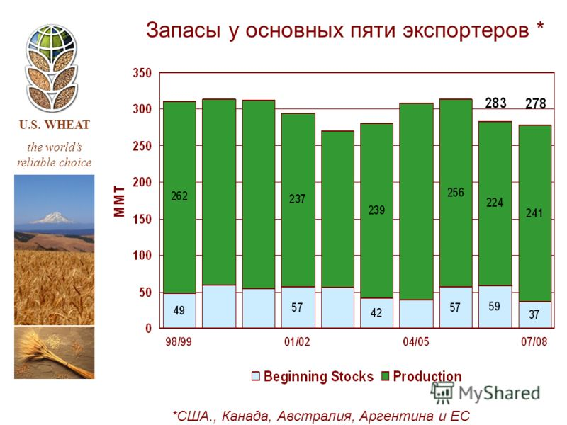 U.S. WHEAT the worlds reliable choice Запасы у основных пяти экспортеров * *США., Канада, Австралия, Аргентина и ЕС
