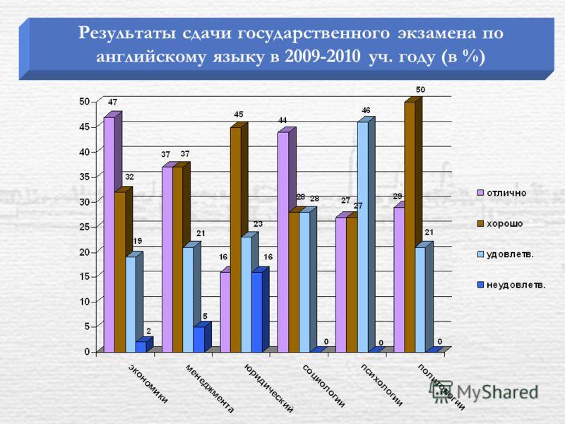 Результаты сдачи государственного экзамена по английскому языку в 2009-2010 уч. году (в %)