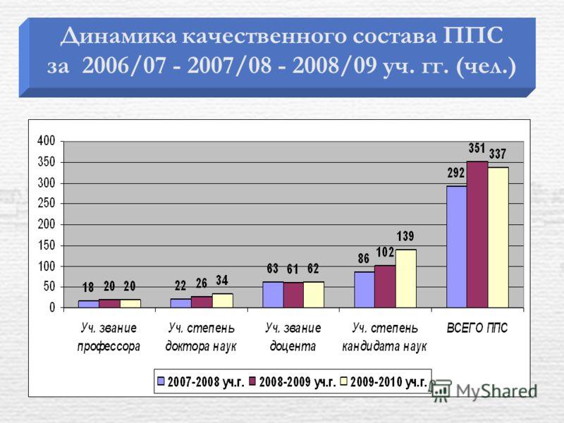 Динамика качественного состава ППС за 2006/07 - 2007/08 - 2008/09 уч. гг. (чел.)