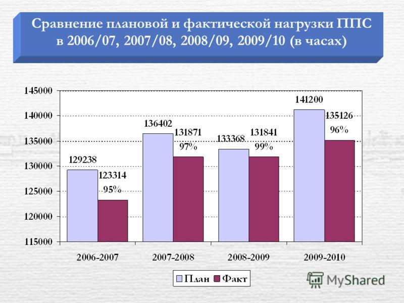 Сравнение плановой и фактической нагрузки ППС в 2006/07, 2007/08, 2008/09, 2009/10 (в часах)