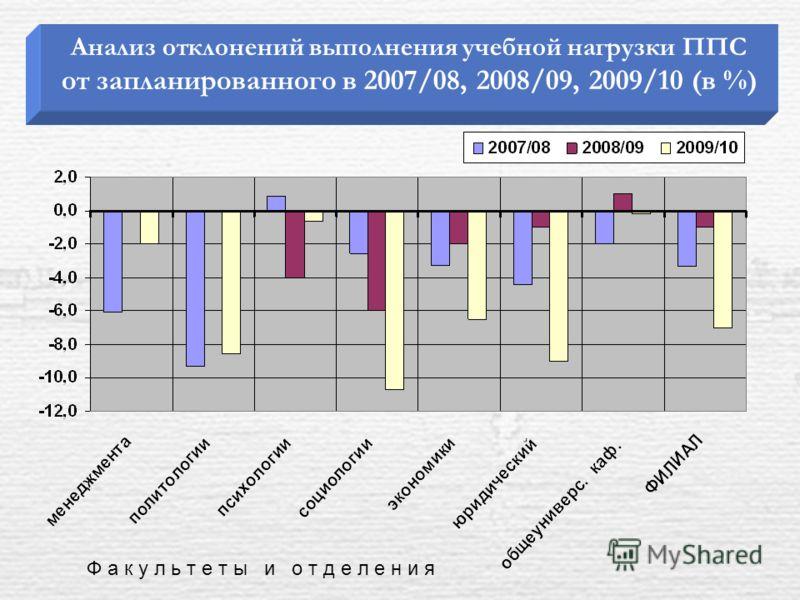 Анализ отклонений выполнения учебной нагрузки ППС от запланированного в 2007/08, 2008/09, 2009/10 (в %) Ф а к у л ь т е т ы и о т д е л е н и я