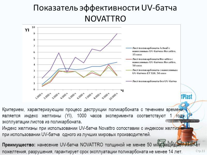 Показатель эффективности UV-батча NOVATTRO Критерием, характеризующим процесс деструкции поликарбоната с течением времени, является индекс желтизны (YI), 1000 часов эксперимента соответствуют 1 году эксплуатации листов из поликарбоната. Индекс желтиз