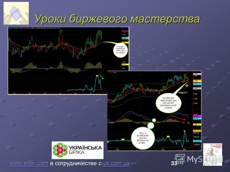 Уроки биржевого мастерства www.elder.comwww.elder.com в сотрудничестве с ux.com.ua 33 ux.com.ua www.elder.comux.com.ua
