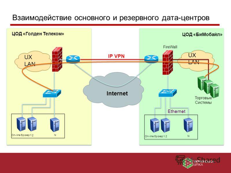 UX LAN Internet ЦОД «Голден Телеком» On-line брокер 1 N FireWall 2 Ethernet Торговые Системы ЦОД «БиМобайл» 2 UX LAN IP VPN On-line брокер 1 N Взаимодействие основного и резервного дата-центров