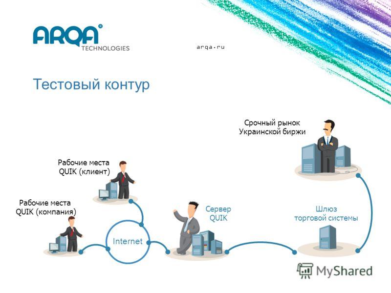 arqa.ru Тестовый контур Сервер QUIK Рабочие места QUIK (компания) Срочный рынок Украинской биржи Рабочие места QUIK (клиент) Шлюз торговой системы Internet