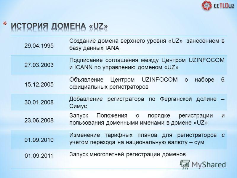 29.04.1995 Создание домена верхнего уровня «UZ» занесением в базу данных IANA 27.03.2003 Подписание соглашения между Центром UZINFOCOM и ICANN по управлению доменом «UZ» 15.12.2005 Объявление Центром UZINFOCOM о наборе 6 официальных регистраторов 30.