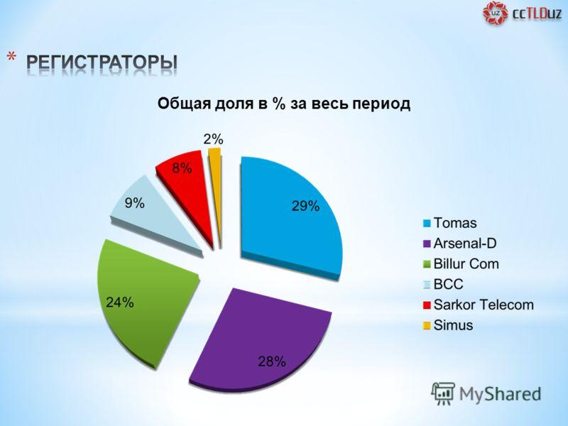 5 Общая доля в % за весь период