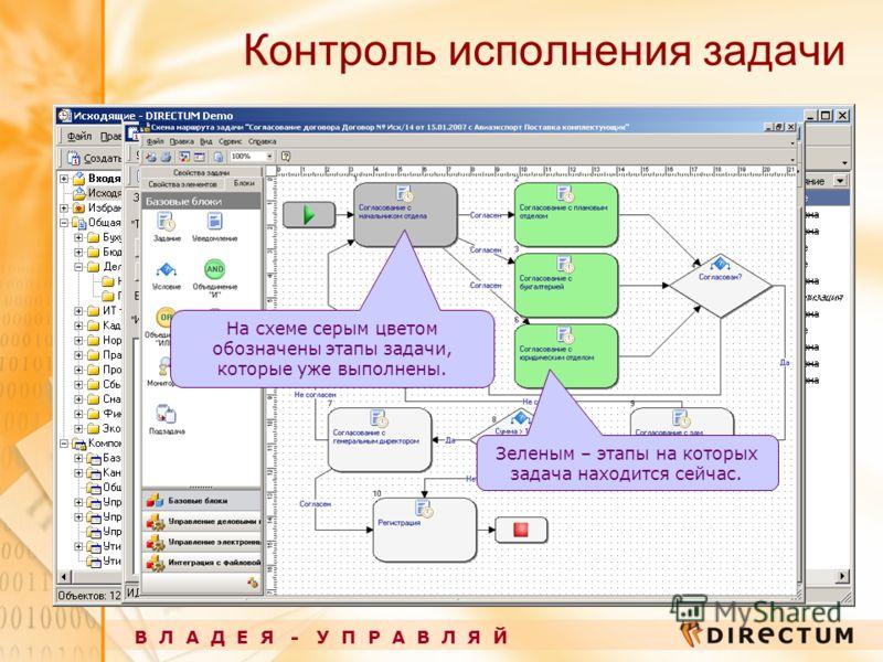 Контроль исполнения задачи В Л А Д Е Я - У П Р А В Л Я Й На схеме серым цветом обозначены этапы задачи, которые уже выполнены. Зеленым – этапы на которых задача находится сейчас.