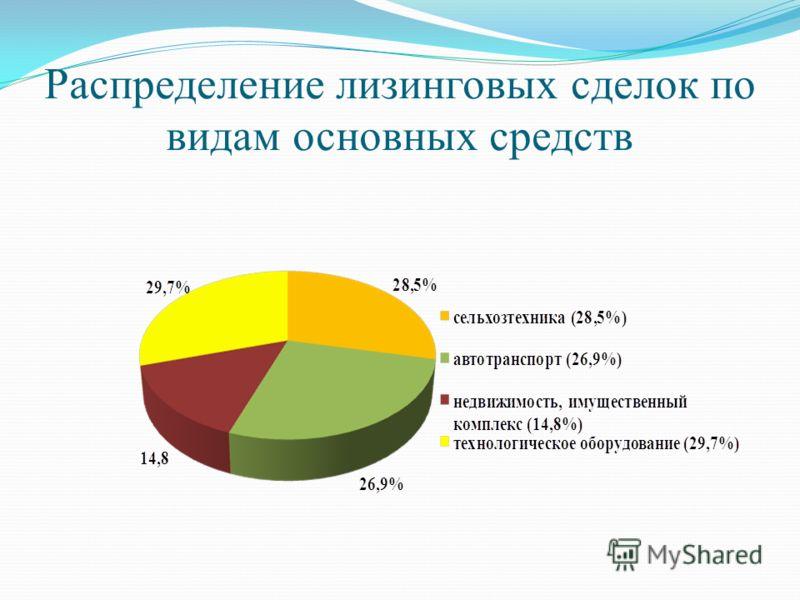 Распределение лизинговых сделок по видам основных средств