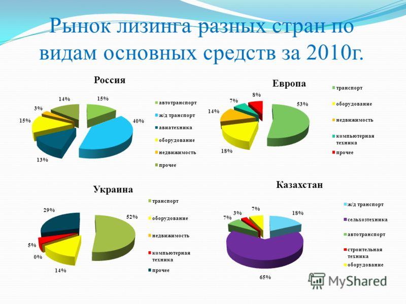 Рынок лизинга разных стран по видам основных средств за 2010г.