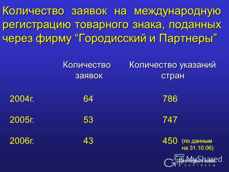 Количество заявок на международную регистрацию товарного знака, поданных через фирму Городисский и Партнеры Количество заявок Количество указаний стран 2004г. 64786 2005г. 53747 2006г. 43450 (по данным на 31.10.06)