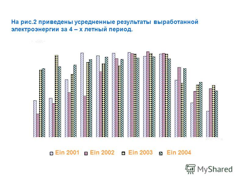 На рис.2 приведены усредненные результаты выработанной электроэнергии за 4 – х летный период. Ein 2001 Ein 2002 Ein 2003 Ein 2004