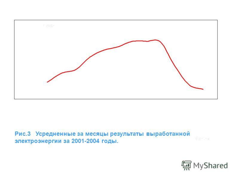Рис.3 Усредненные за месяцы результаты выработанной электроэнергии за 2001-2004 годы.