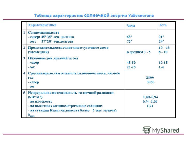 Таблица характеристик солнечной энергии Узбекистана Характеристики Зима Лета 1 Солнечная высота - север: 45º 35 о сев. долгота - юг: 37º 10º сев.долгота 68º76º21º29º 2 Продолжительность солнечного суточного света (часов/дней) в среднем 3 - 5 10 – 13