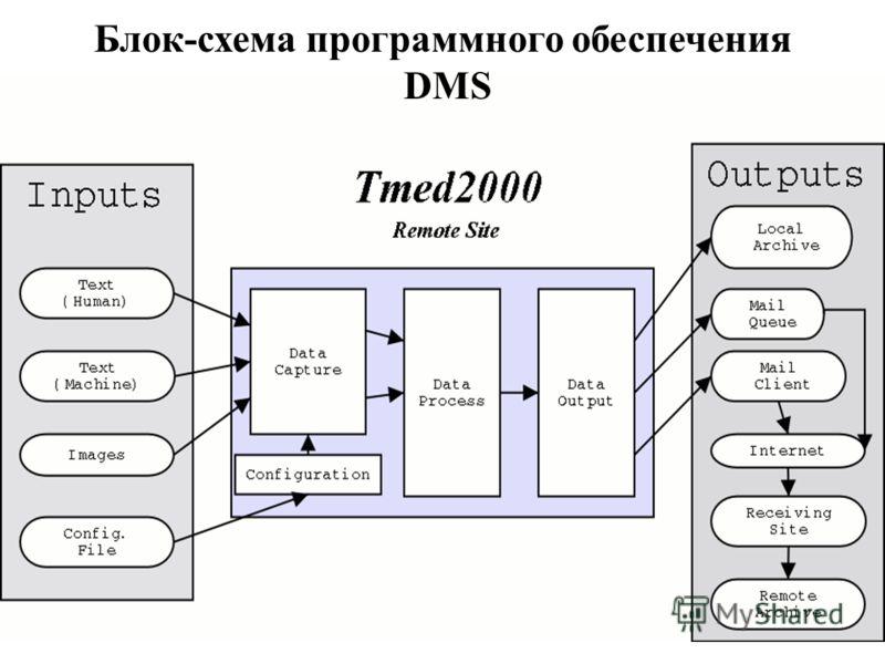 Блок-схема программного обеспечения DMS