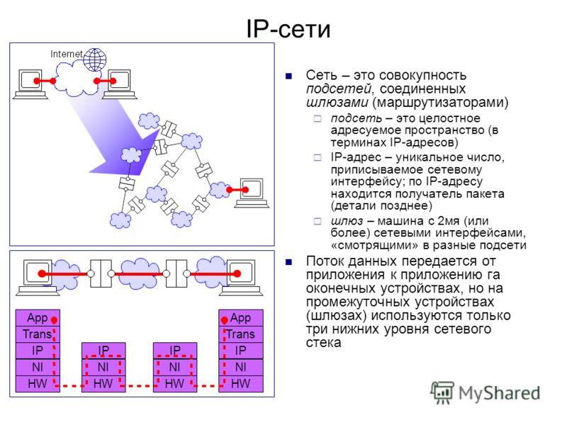 IP-сети Сеть – это совокупность подсетей, соединенных шлюзами (маршрутизаторами) подсеть – это целостное адресуемое пространство (в терминах IP-адресов) IP-адрес – уникальное число, приписываемое сетевому интерфейсу; по IP-адресу находится получатель