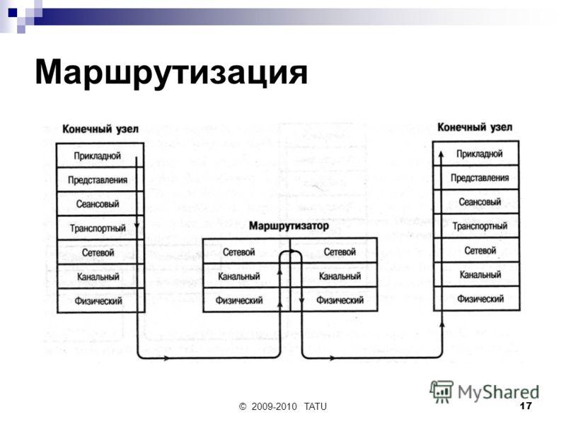 © 2009-2010 TATU17 Маршрутизация