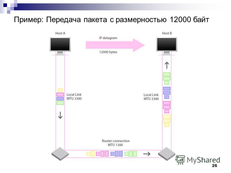 © 2009-2010 TATU26 Пример: Передача пакета с размерностью 12000 байт