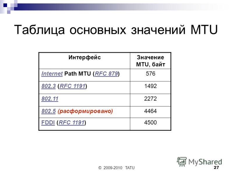 © 2009-2010 TATU27 Таблица основных значений MTU ИнтерфейсЗначение MTU, байт InternetInternet Path MTU (RFC 879)RFC 879576 802.3802.3 (RFC 1191)RFC 11911492 802.112272 802.5802.5 (расформировано)4464 FDDIFDDI (RFC 1191)RFC 11914500