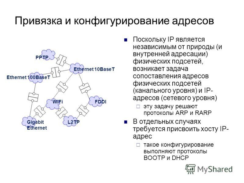 Привязка и конфигурирование адресов Поскольку IP является независимым от природы (и внутренней адресации) физических подсетей, возникает задача сопоставления адресов физических подсетей (канального уровня) и IP- адресов (сетевого уровня) эту задачу р