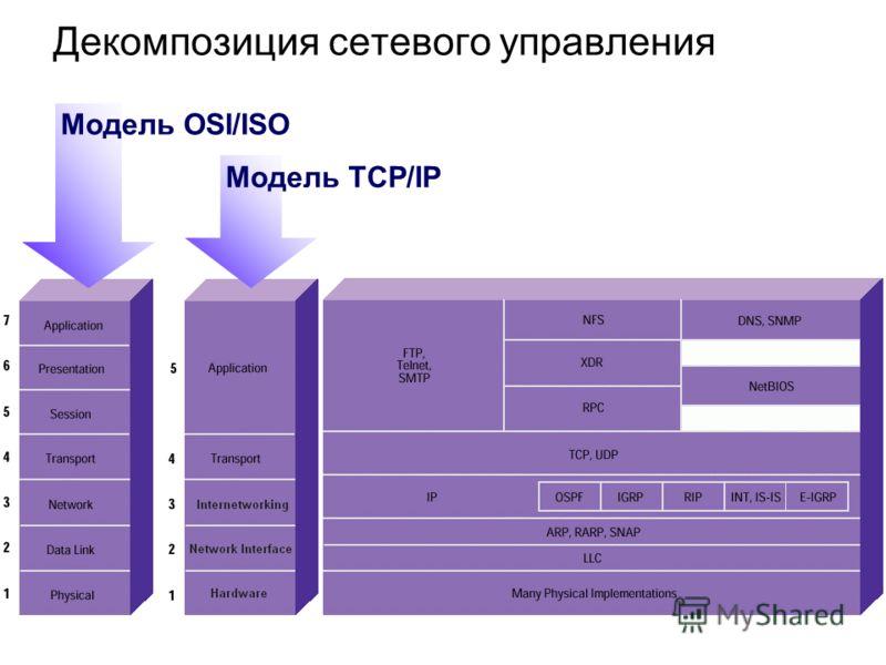 Декомпозиция сетевого управления Модель OSI/ISO Модель TCP/IP